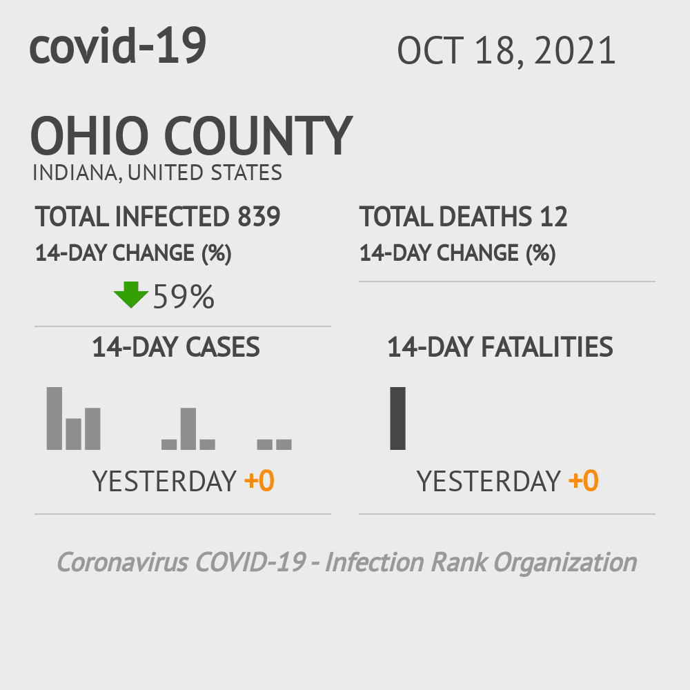 Ohio County Coronavirus Covid-19 Risk of Infection on November 29, 2020