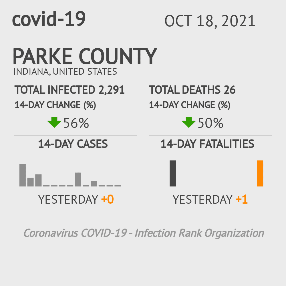 Parke County Coronavirus Covid-19 Risk of Infection on March 05, 2021