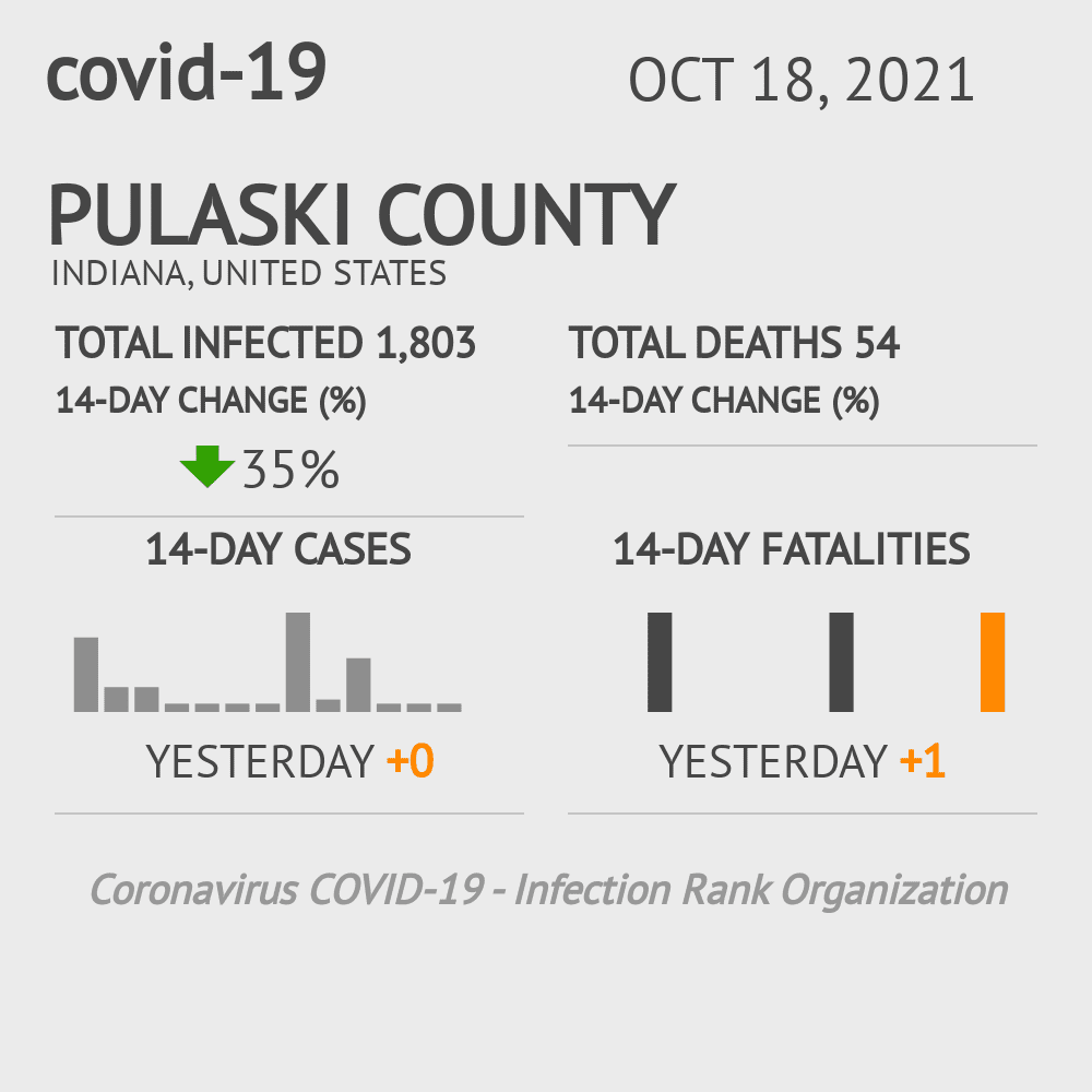 Pulaski County Coronavirus Covid-19 Risk of Infection on December 01, 2020