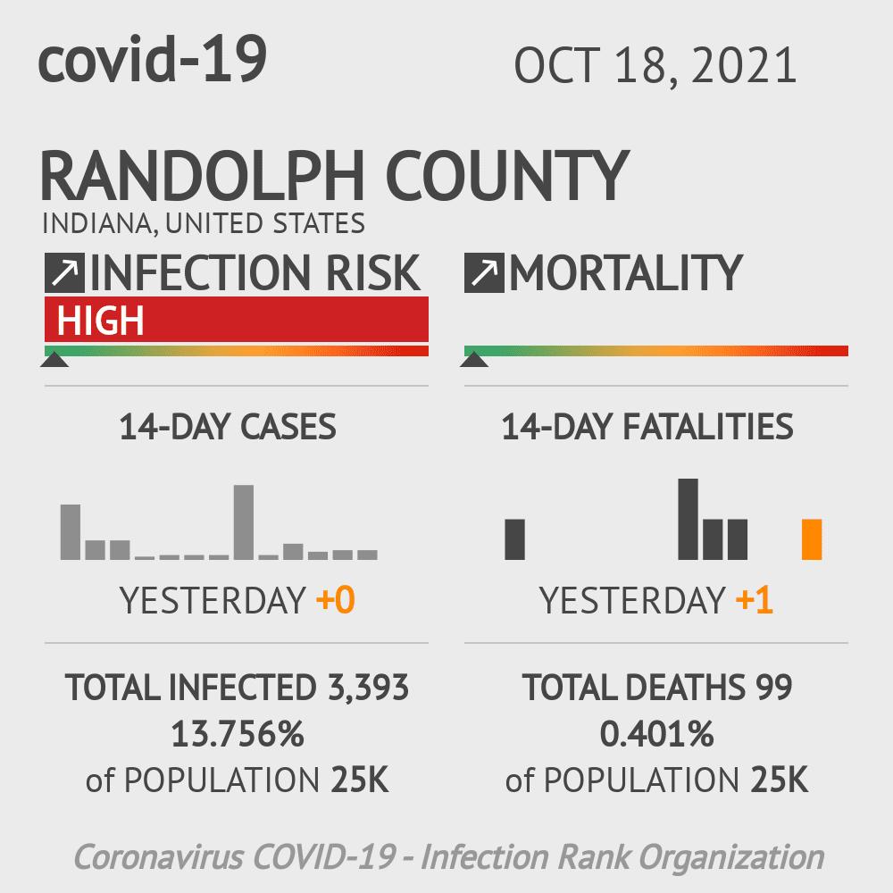 Randolph County Coronavirus Covid-19 Risk of Infection on November 30, 2020