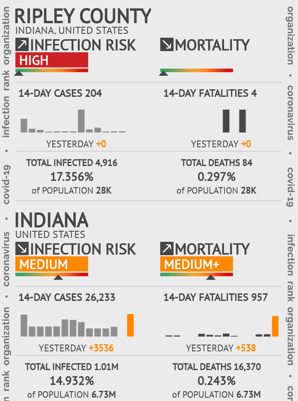 Ripley County Coronavirus Covid-19 Risk of Infection on November 27, 2020