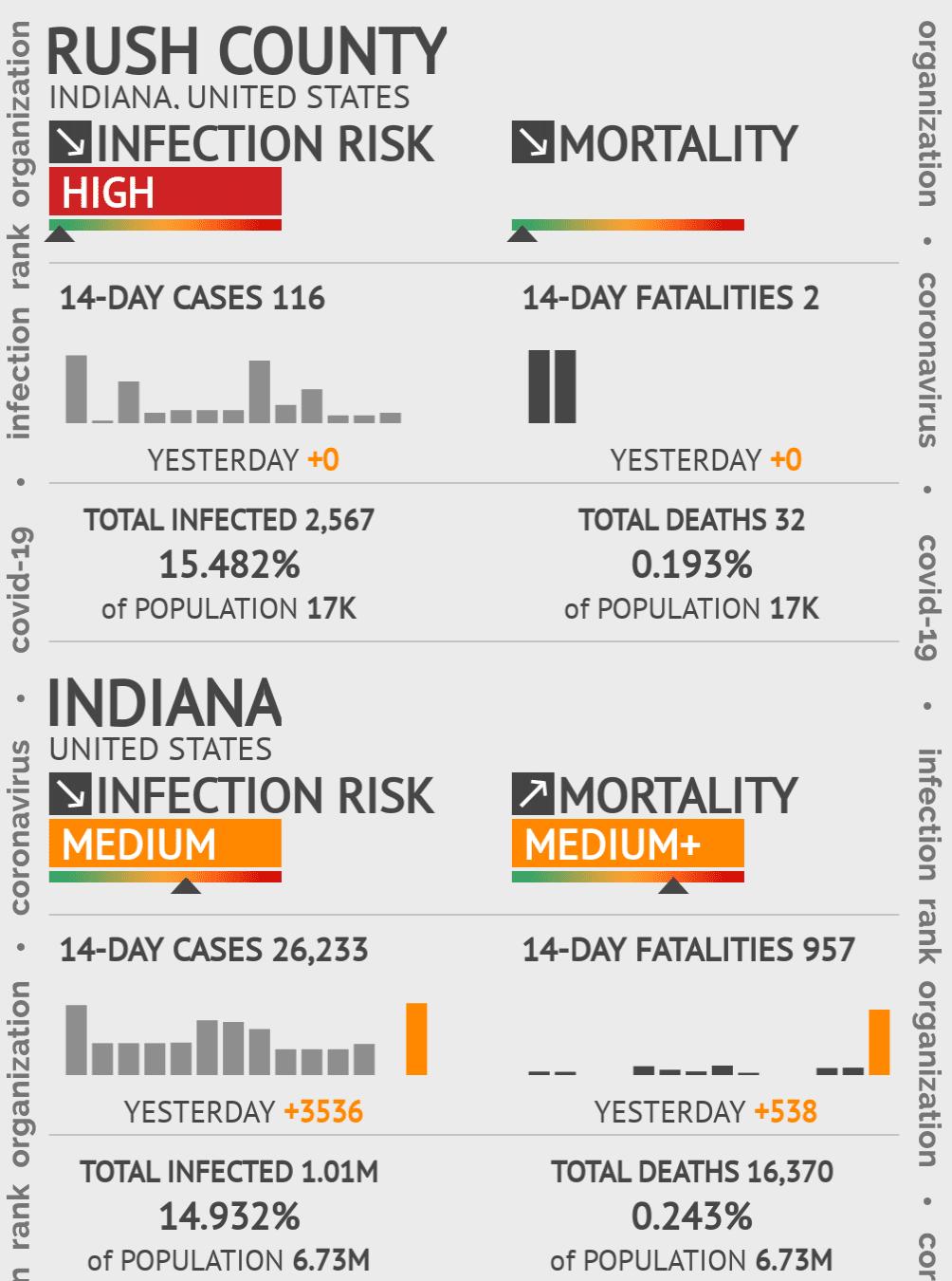 Rush County Coronavirus Covid-19 Risk of Infection on July 24, 2021