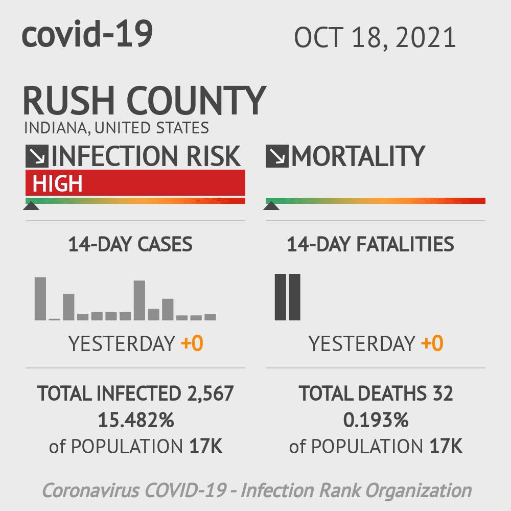Rush County Coronavirus Covid-19 Risk of Infection on December 04, 2020