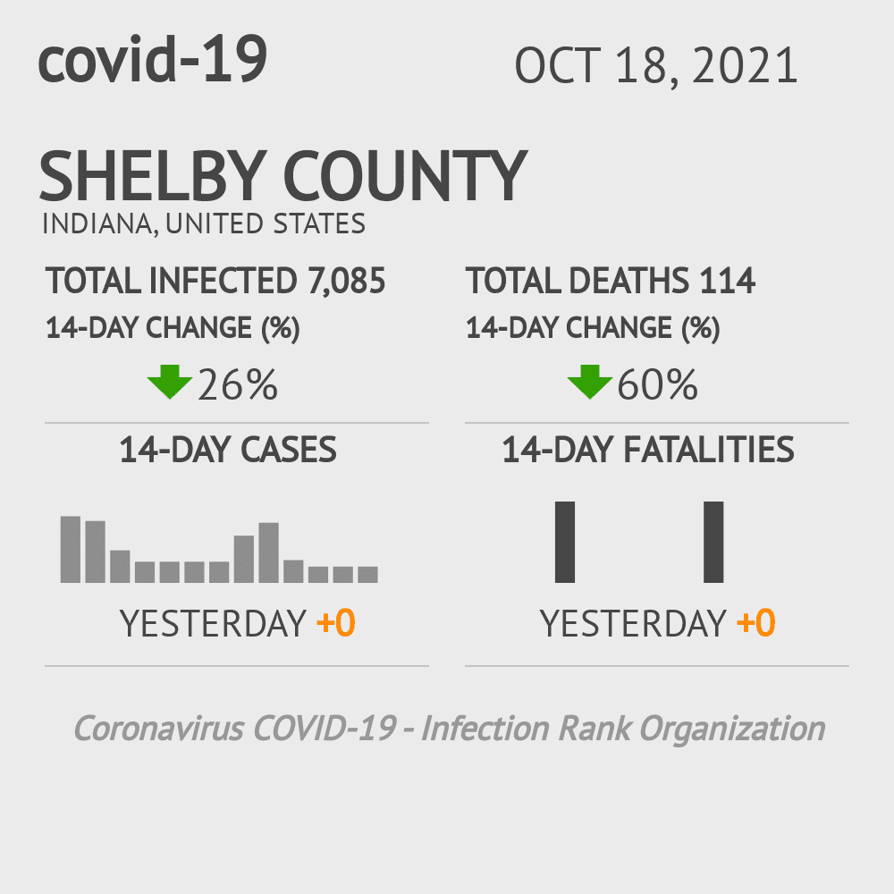 Shelby County Coronavirus Covid-19 Risk of Infection on December 03, 2020