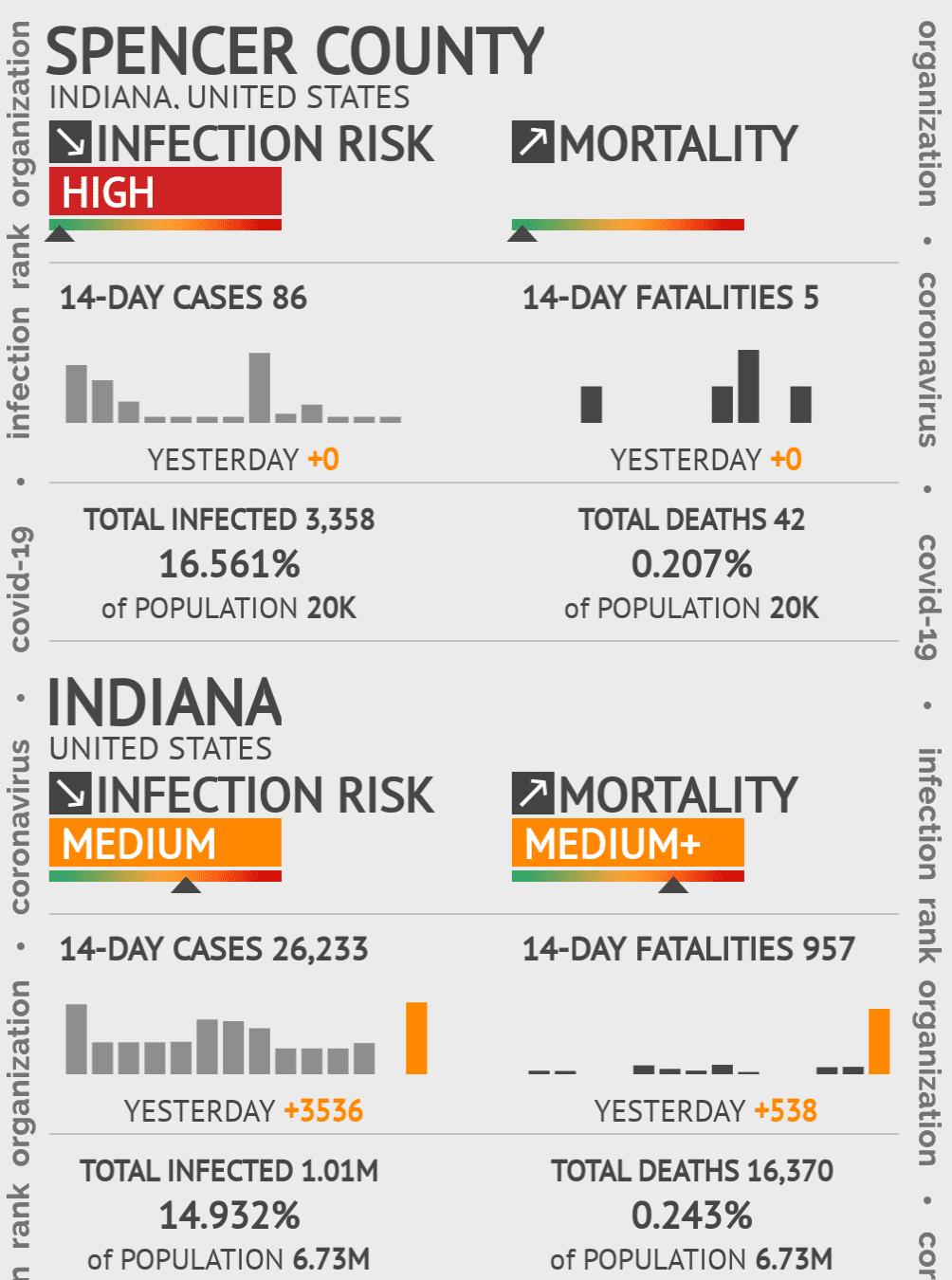 Spencer County Coronavirus Covid-19 Risk of Infection on December 03, 2020