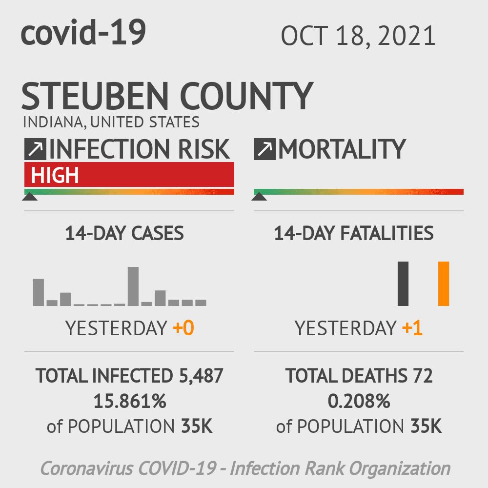 Steuben County Coronavirus Covid-19 Risk of Infection on July 24, 2021
