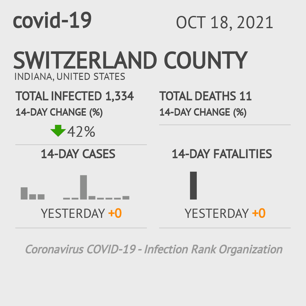 Switzerland County Coronavirus Covid-19 Risk of Infection on July 24, 2021
