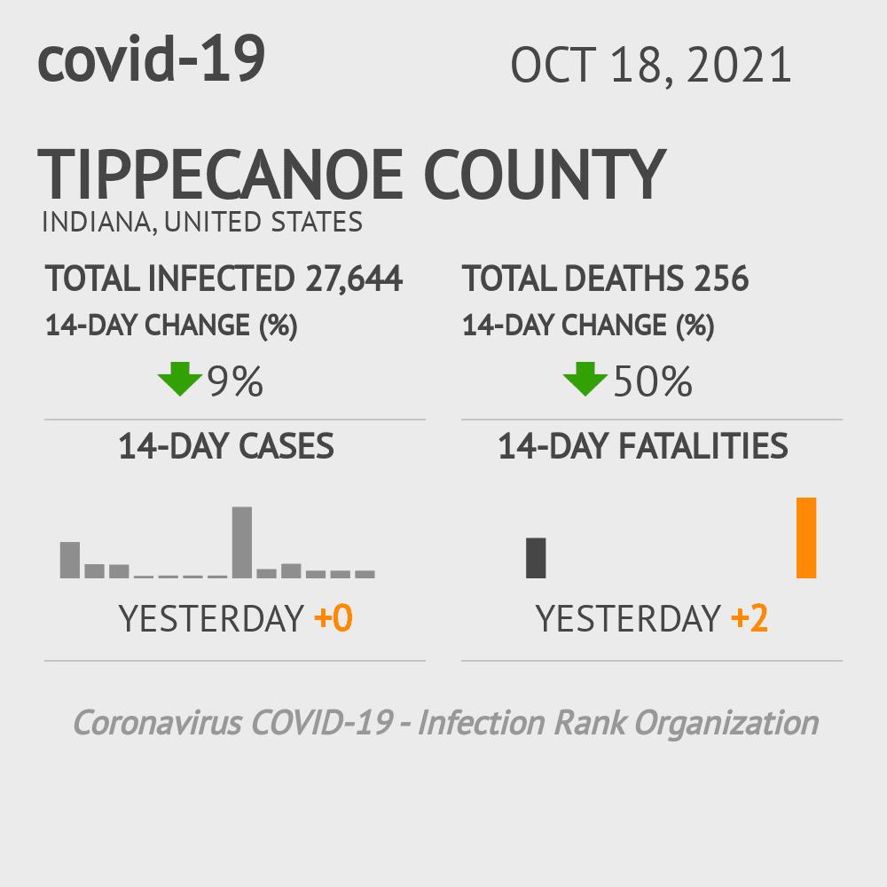 Tippecanoe County Coronavirus Covid-19 Risk of Infection on November 29, 2020