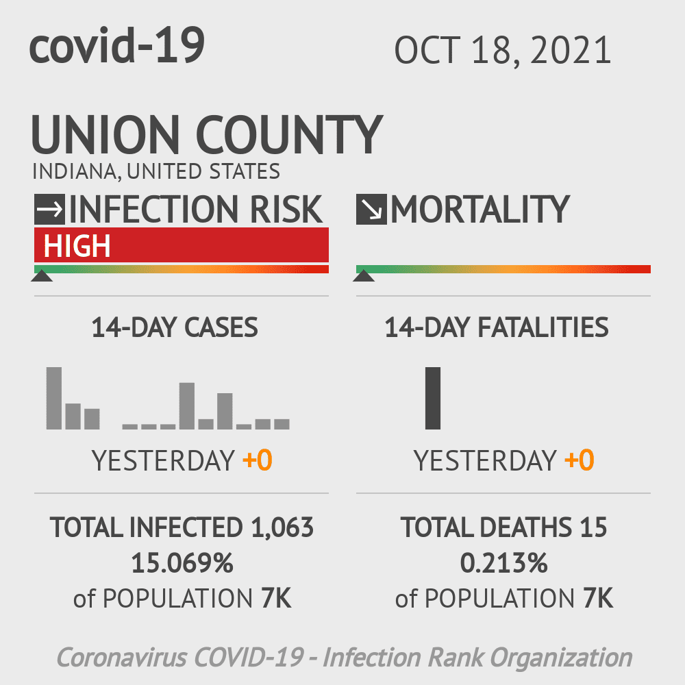 Union County Coronavirus Covid-19 Risk of Infection on November 25, 2020