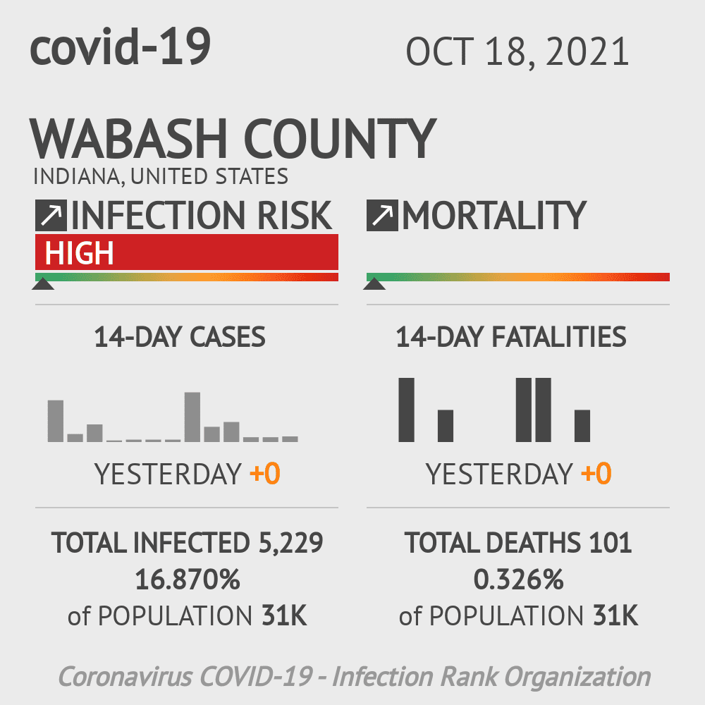 Wabash County Coronavirus Covid-19 Risk of Infection on January 20, 2021