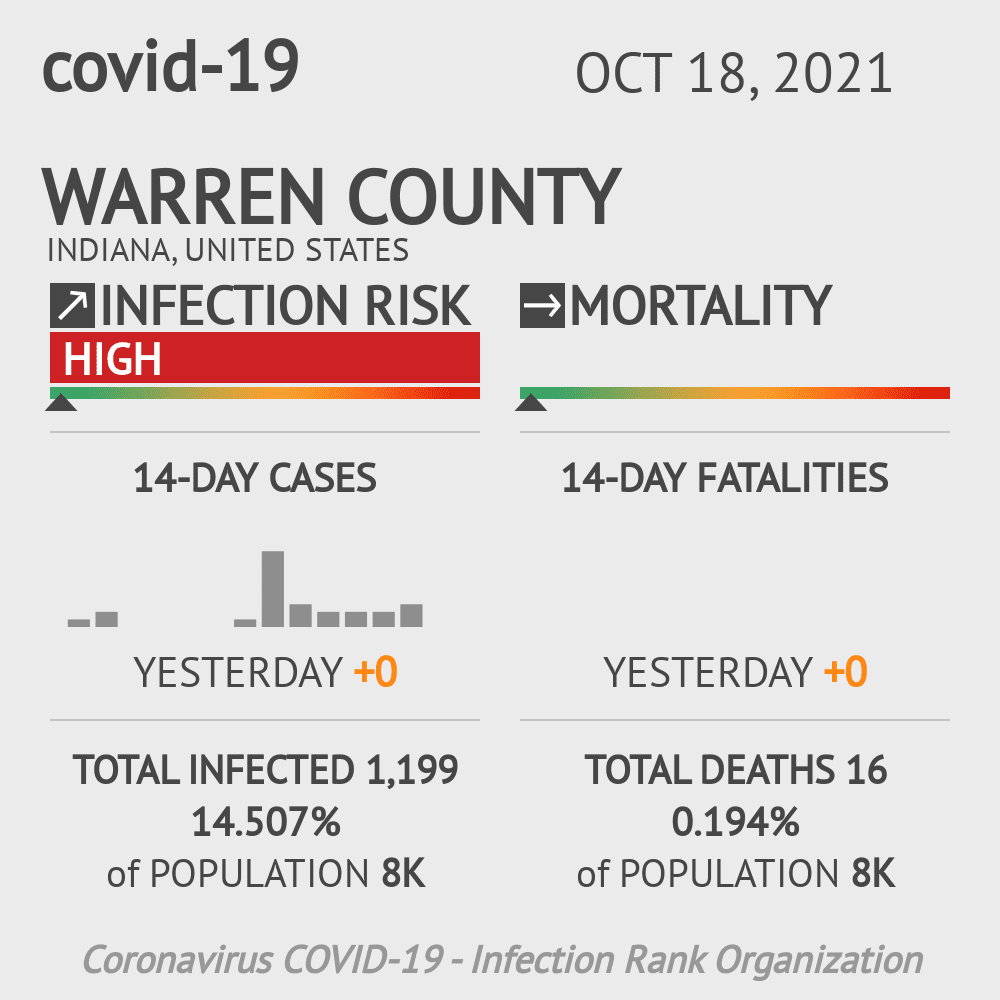 Warren County Coronavirus Covid-19 Risk of Infection on February 25, 2021