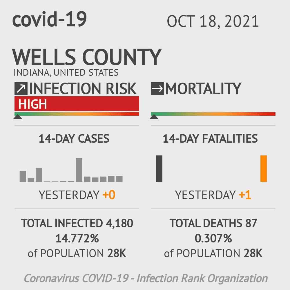 Wells County Coronavirus Covid-19 Risk of Infection on November 23, 2020