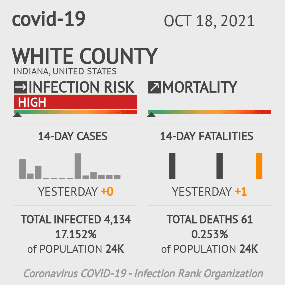 White County Coronavirus Covid-19 Risk of Infection on November 27, 2020