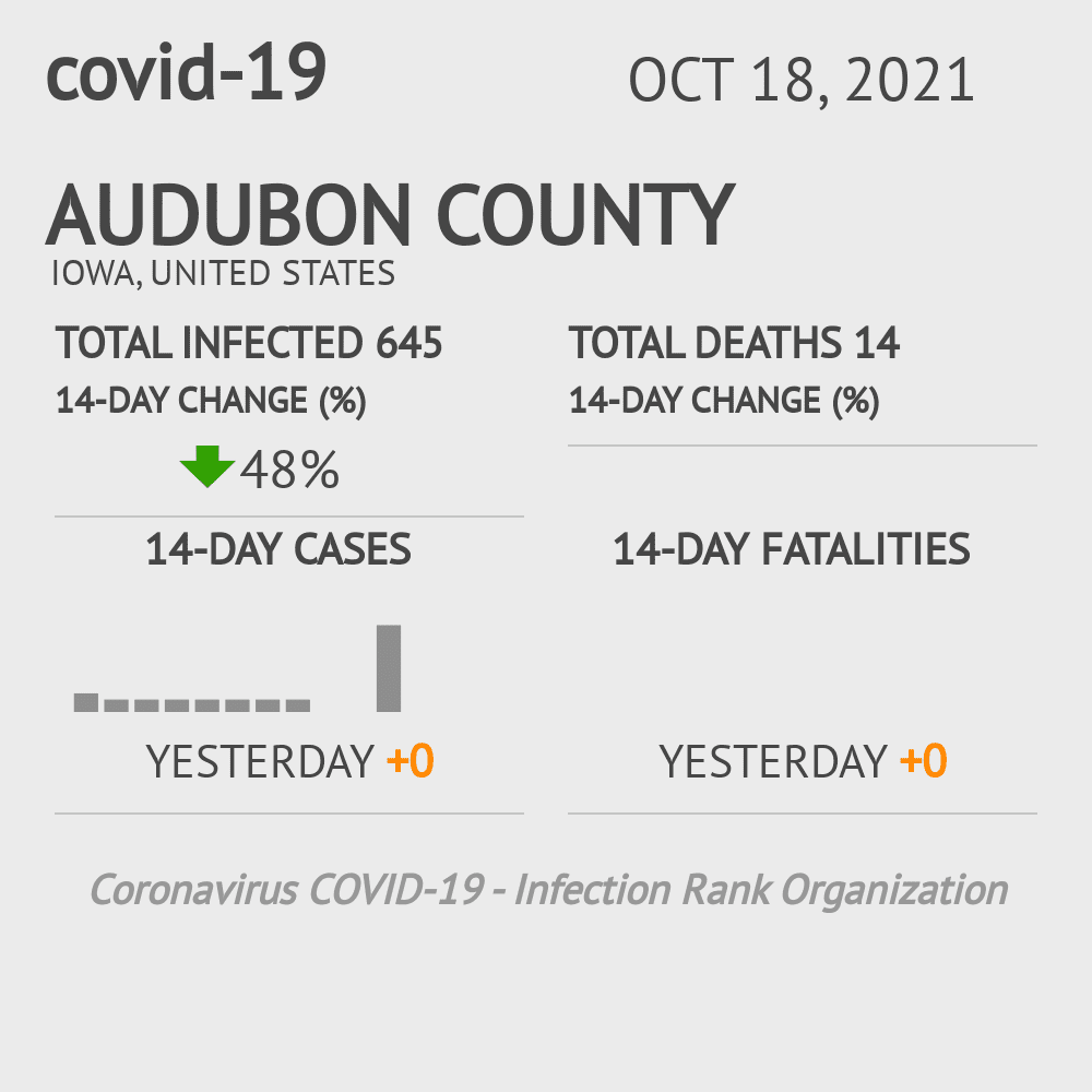 Audubon County Coronavirus Covid-19 Risk of Infection on July 24, 2021