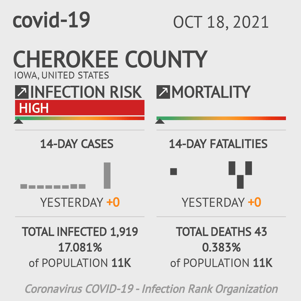 Cherokee County Coronavirus Covid-19 Risk of Infection on March 23, 2021