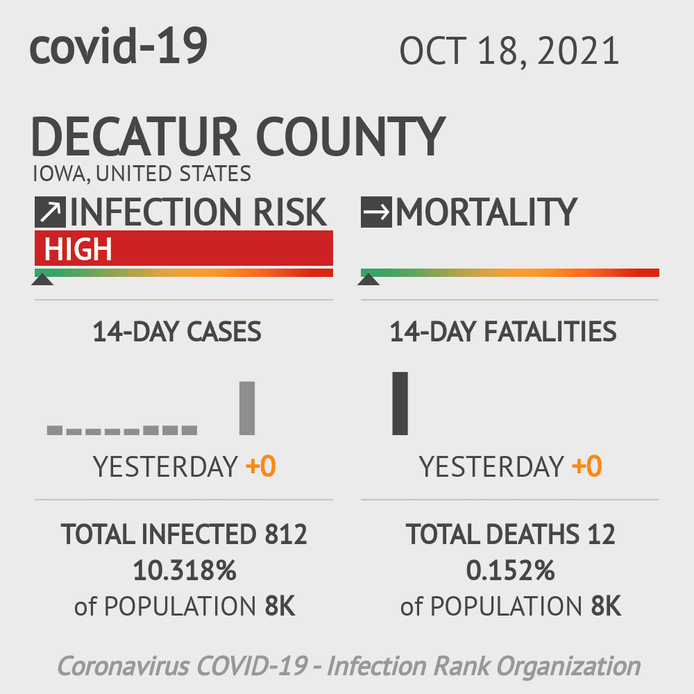 Decatur County Coronavirus Covid-19 Risk of Infection on March 07, 2021