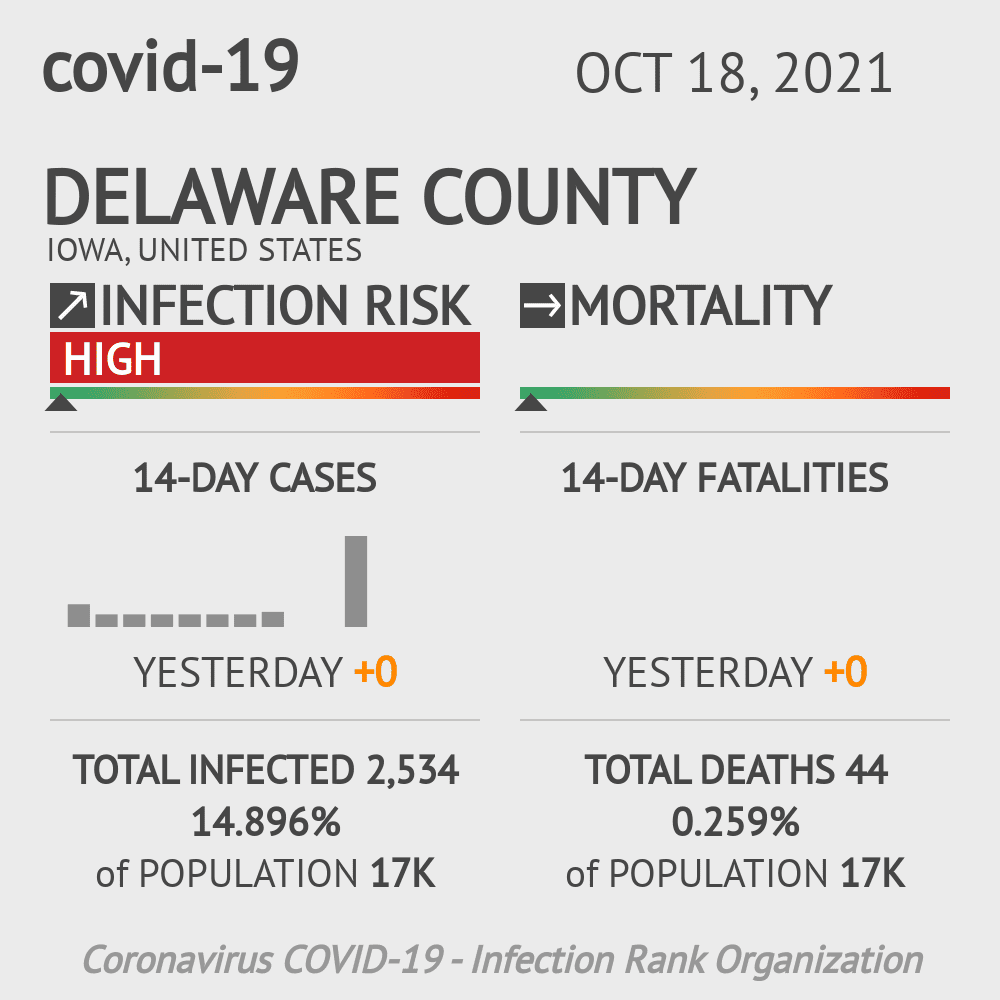 Delaware County Coronavirus Covid-19 Risk of Infection on July 24, 2021