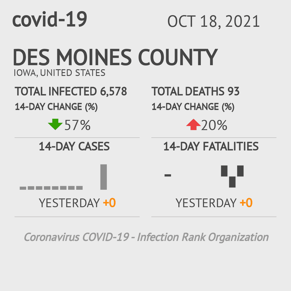 Des Moines County Coronavirus Covid-19 Risk of Infection on July 24, 2021