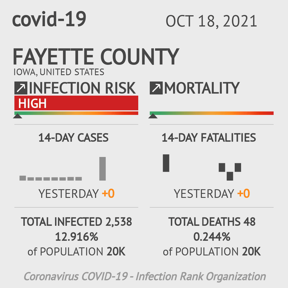 Fayette County Coronavirus Covid-19 Risk of Infection on July 24, 2021