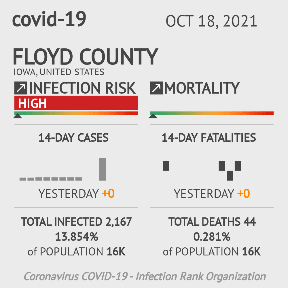 Floyd County Coronavirus Covid-19 Risk of Infection on March 23, 2021
