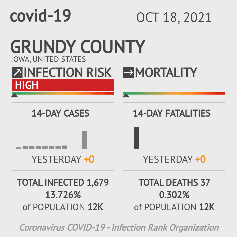 Grundy County Coronavirus Covid-19 Risk of Infection on March 23, 2021