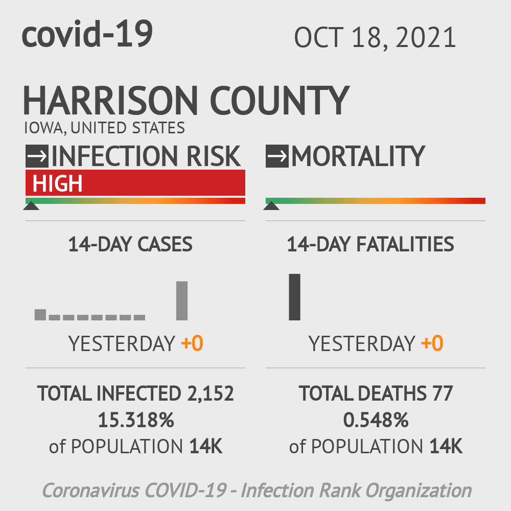 Harrison County Coronavirus Covid-19 Risk of Infection on March 23, 2021
