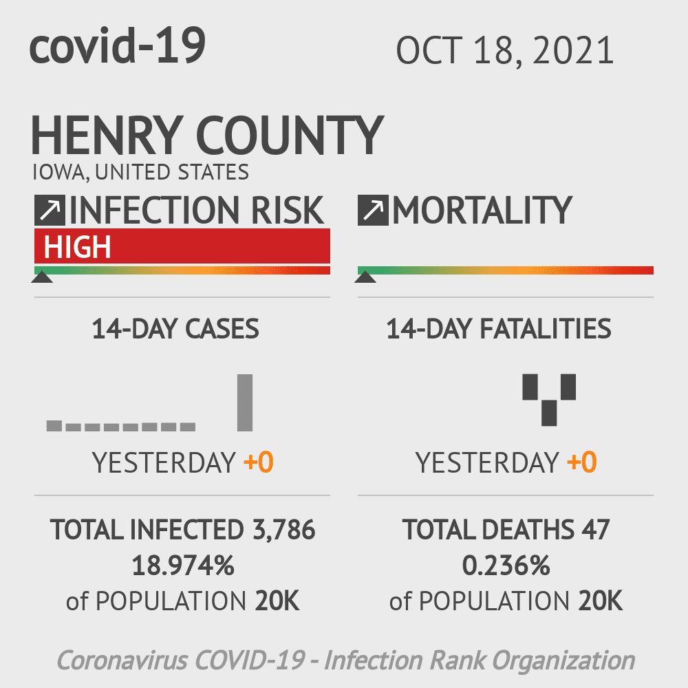Henry County Coronavirus Covid-19 Risk of Infection on March 23, 2021
