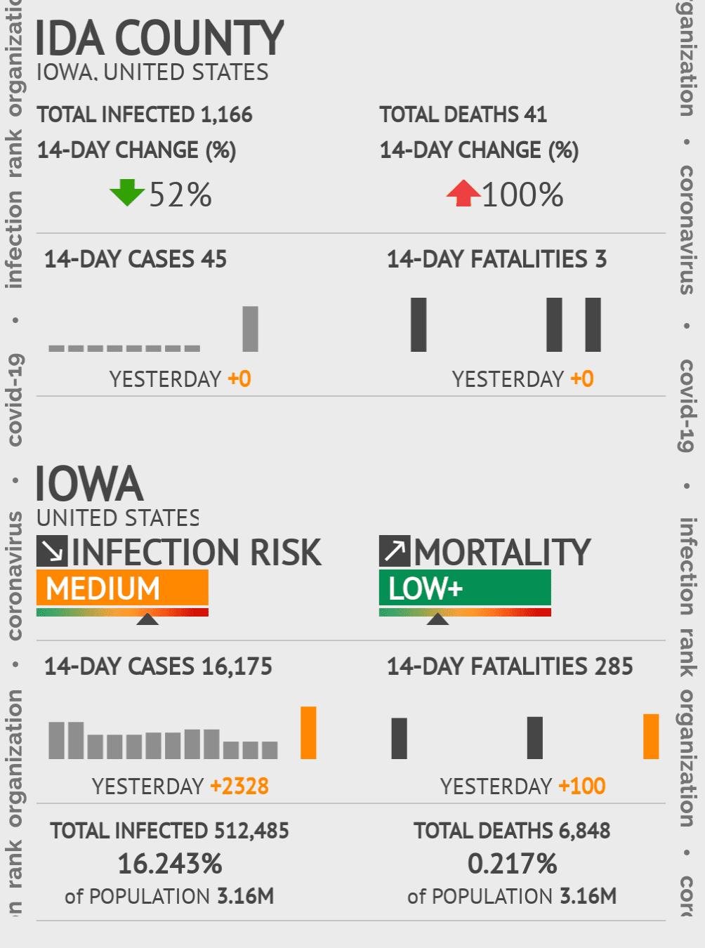 Ida County Coronavirus Covid-19 Risk of Infection on July 24, 2021