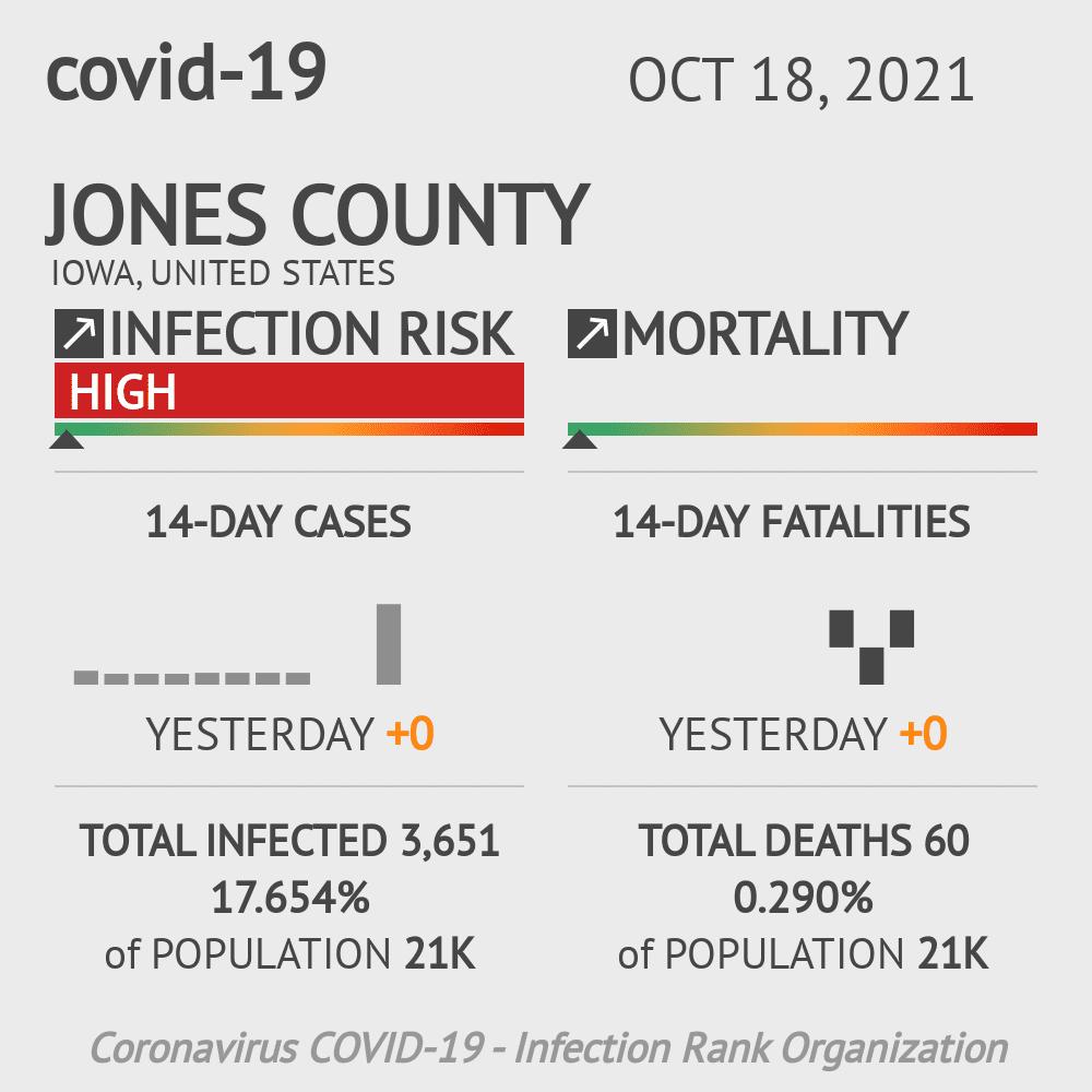 Jones County Coronavirus Covid-19 Risk of Infection on March 03, 2021