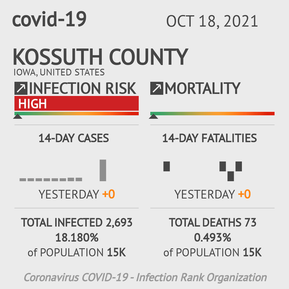 Kossuth County Coronavirus Covid-19 Risk of Infection on March 07, 2021