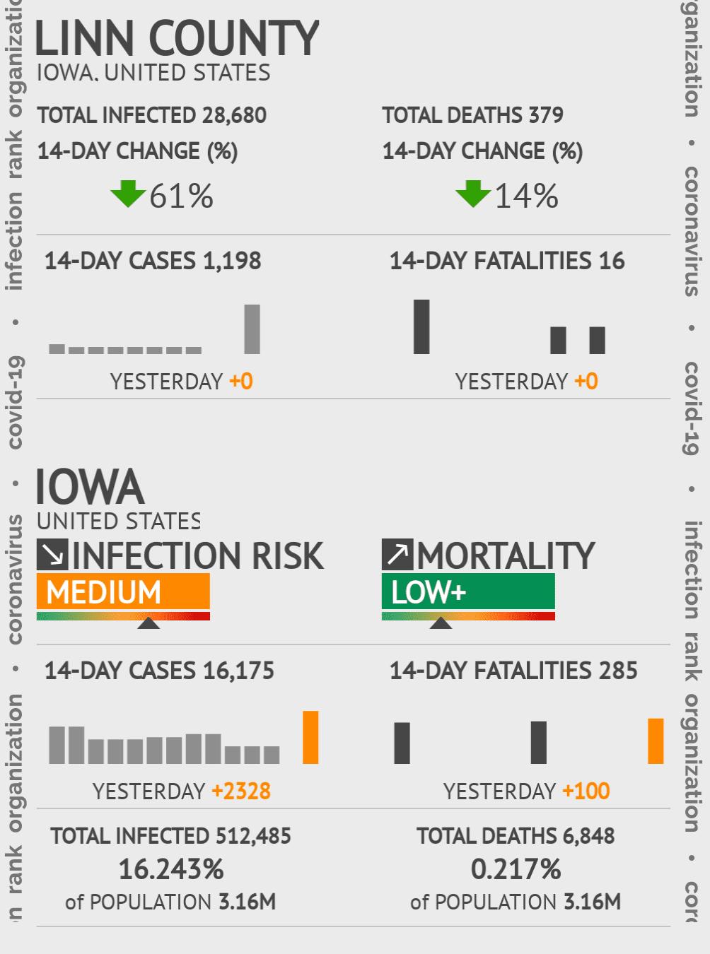 Linn County Coronavirus Covid-19 Risk of Infection on March 07, 2021