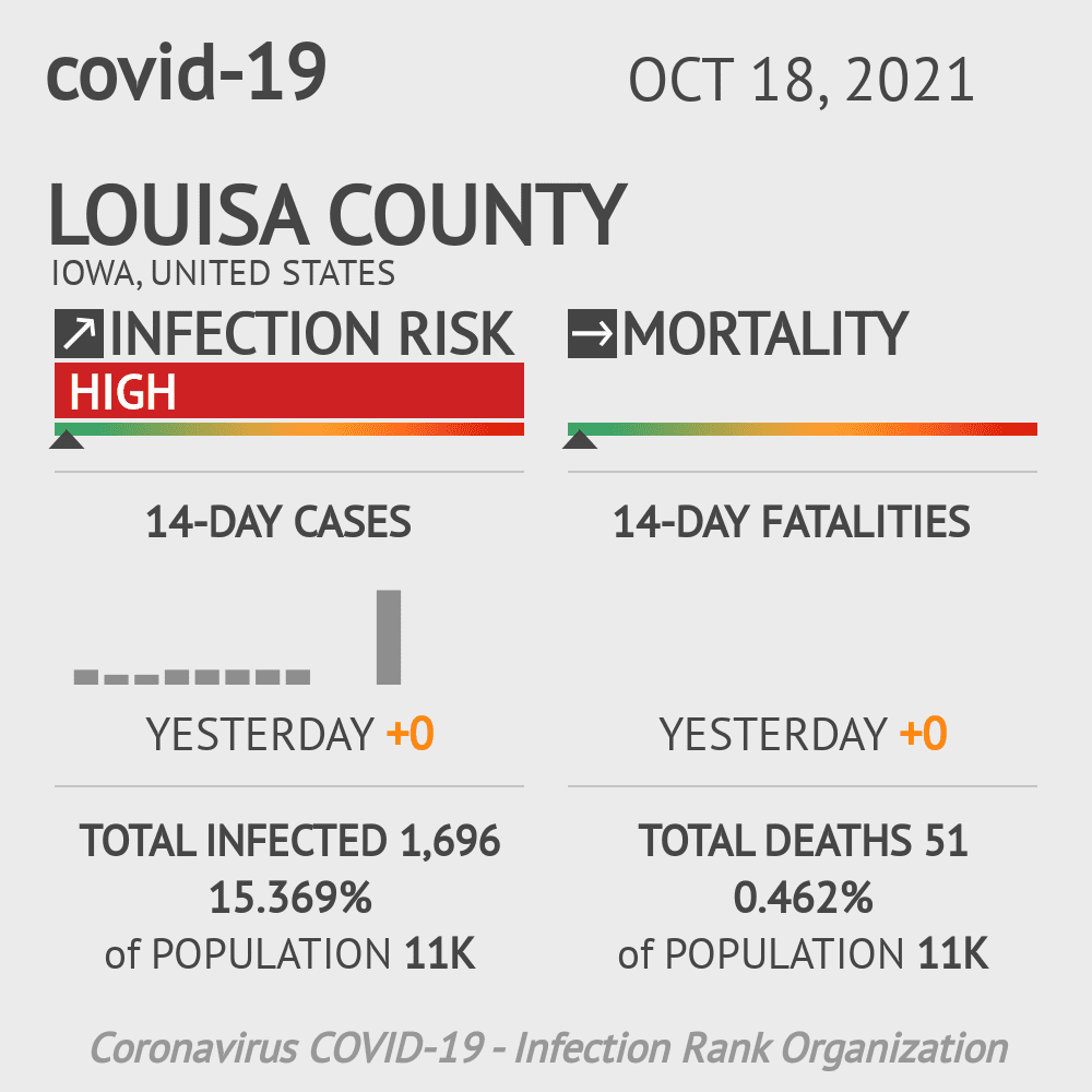 Louisa County Coronavirus Covid-19 Risk of Infection on March 23, 2021