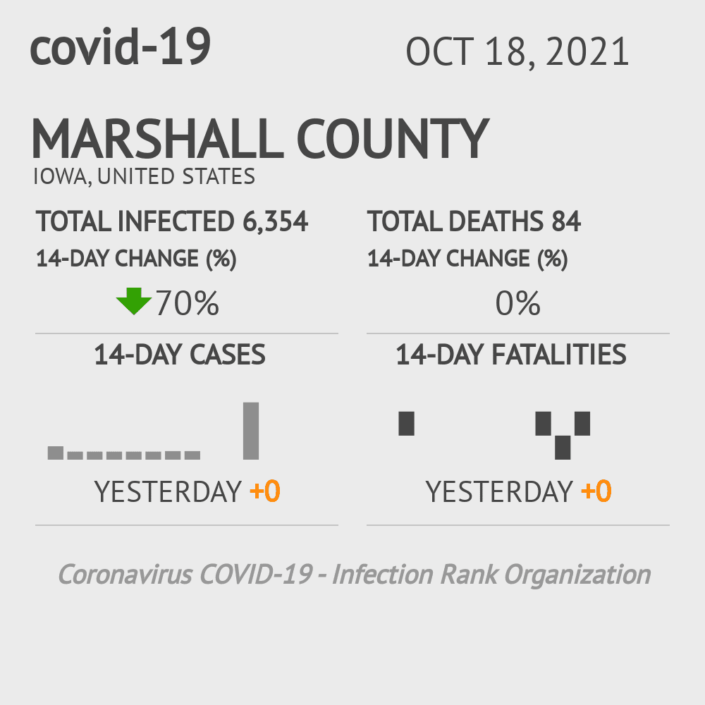 Marshall County Coronavirus Covid-19 Risk of Infection on July 24, 2021