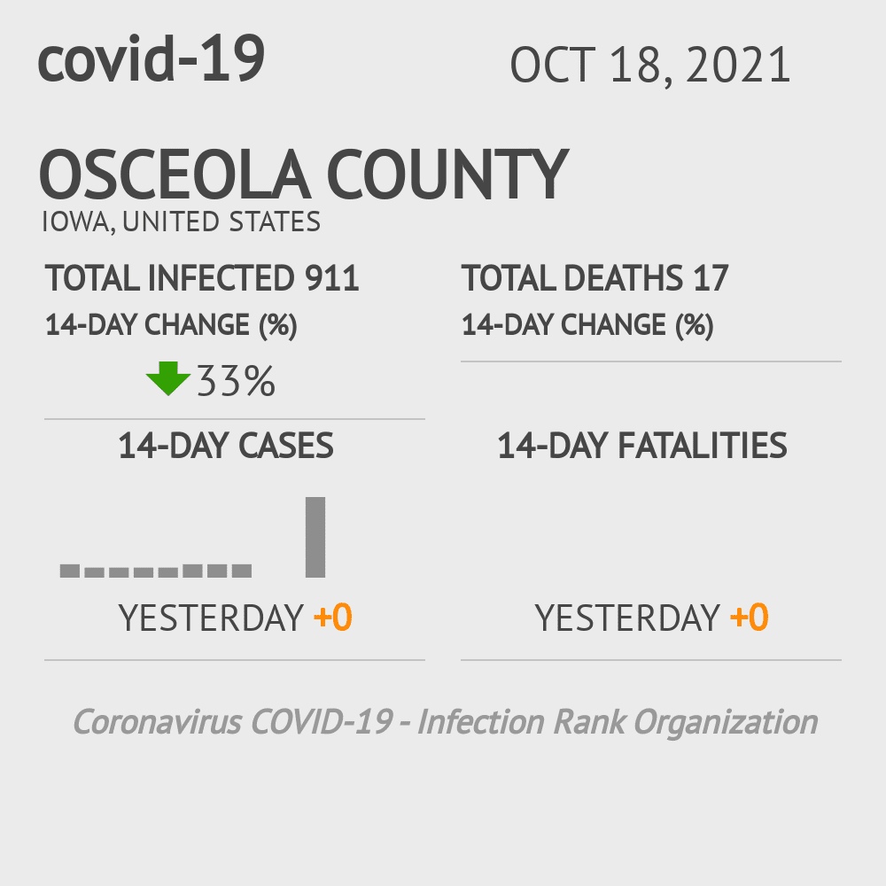 Osceola County Coronavirus Covid-19 Risk of Infection on March 07, 2021