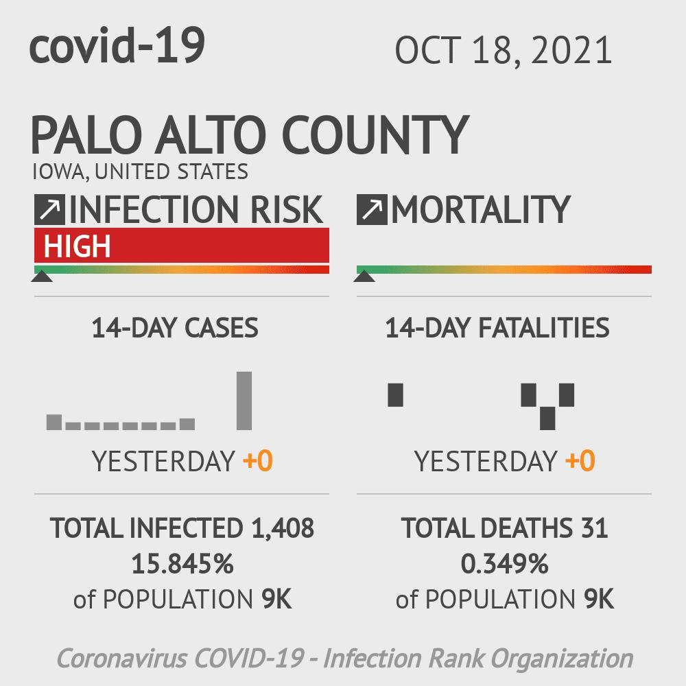 Palo Alto County Coronavirus Covid-19 Risk of Infection on February 25, 2021