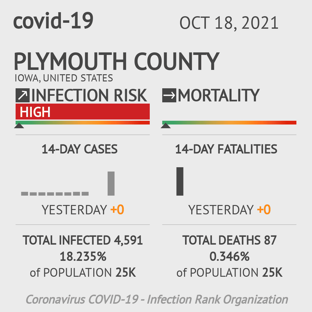 Plymouth County Coronavirus Covid-19 Risk of Infection on July 24, 2021