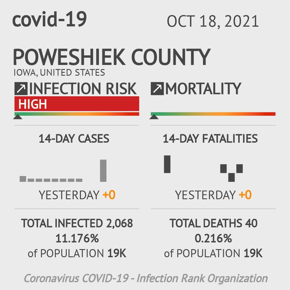 Poweshiek County Coronavirus Covid-19 Risk of Infection on July 24, 2021