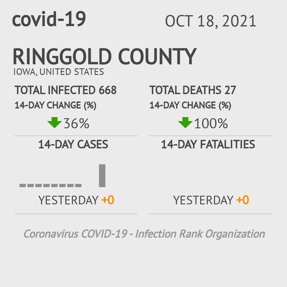 Ringgold County Coronavirus Covid-19 Risk of Infection on July 24, 2021