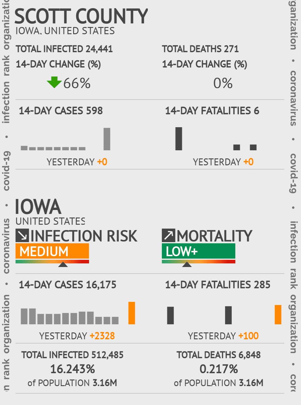 Scott County Coronavirus Covid-19 Risk of Infection on March 23, 2021