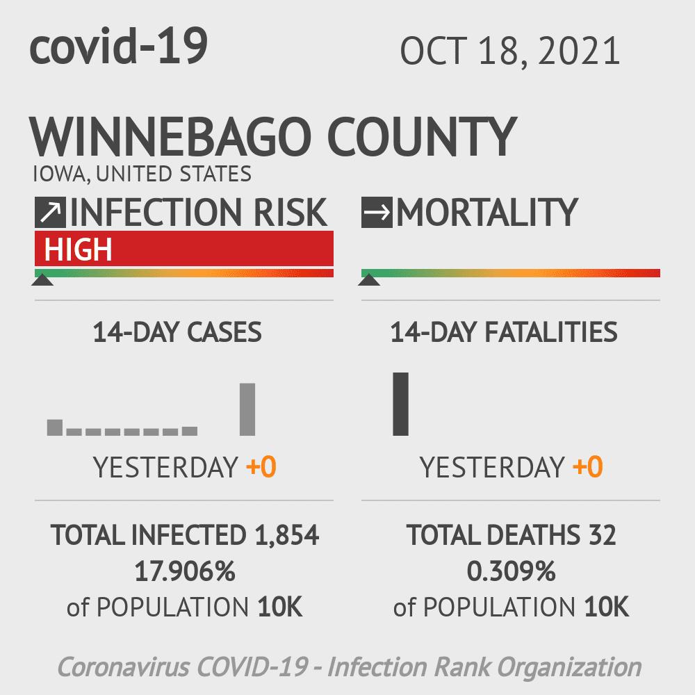 Winnebago County Coronavirus Covid-19 Risk of Infection on July 24, 2021