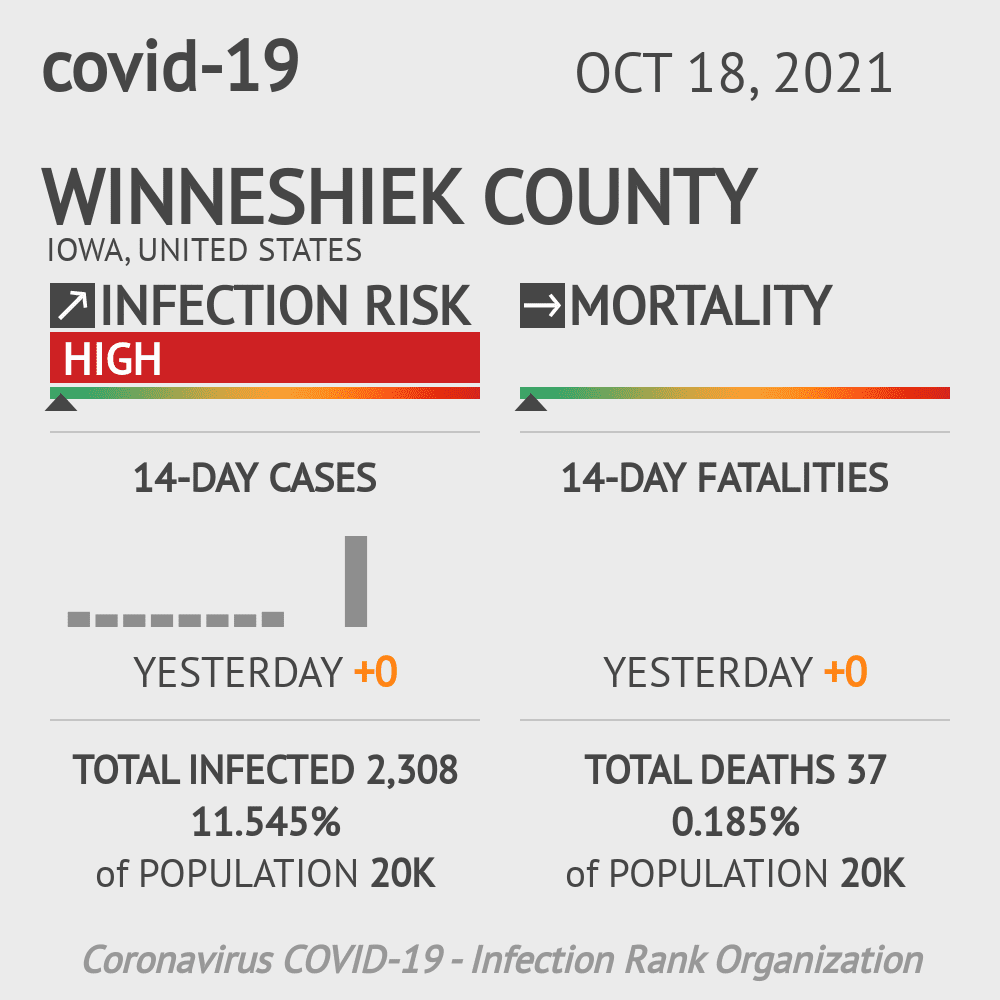 Winneshiek County Coronavirus Covid-19 Risk of Infection on July 24, 2021