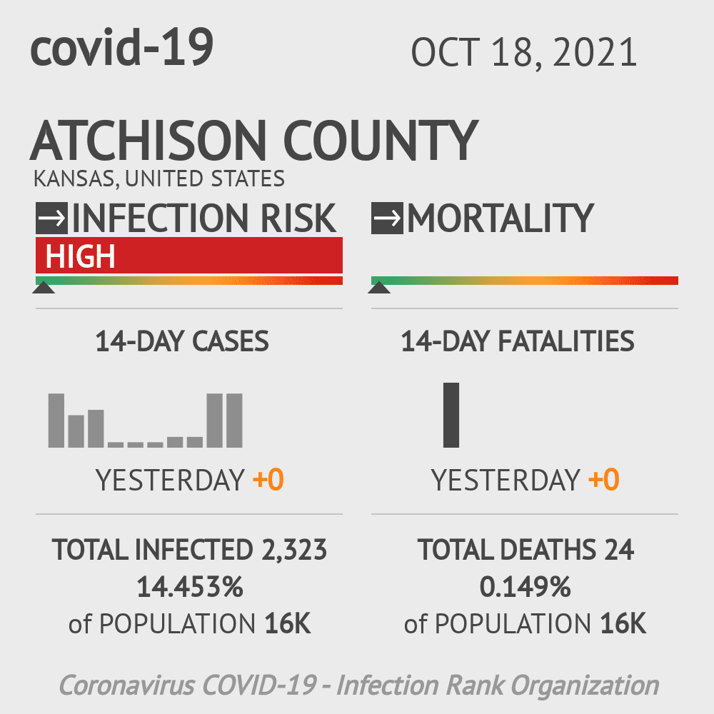 Atchison County Coronavirus Covid-19 Risk of Infection on February 28, 2021