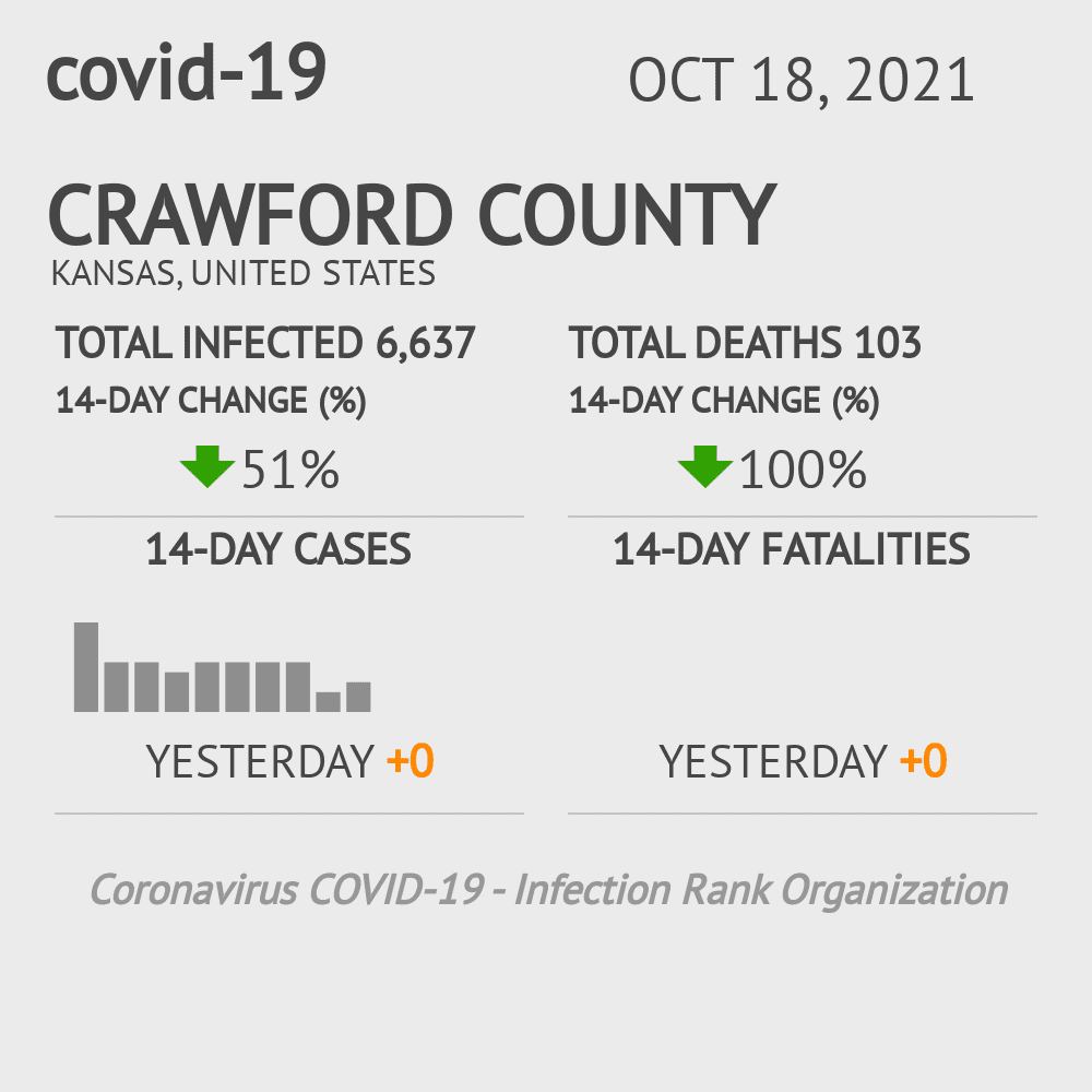 Crawford County Coronavirus Covid-19 Risk of Infection on March 23, 2021