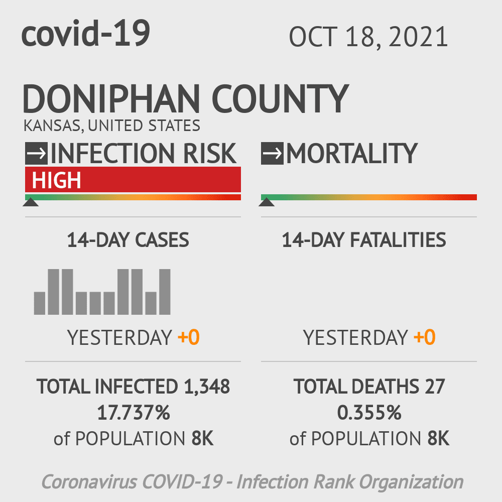 Doniphan County Coronavirus Covid-19 Risk of Infection on July 24, 2021