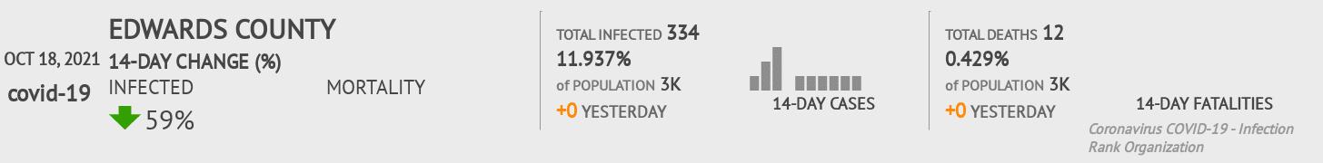 Edwards County Coronavirus Covid-19 Risk of Infection on July 24, 2021