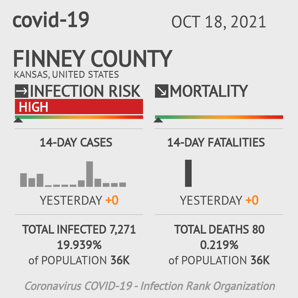 Finney County Coronavirus Covid-19 Risk of Infection on July 24, 2021
