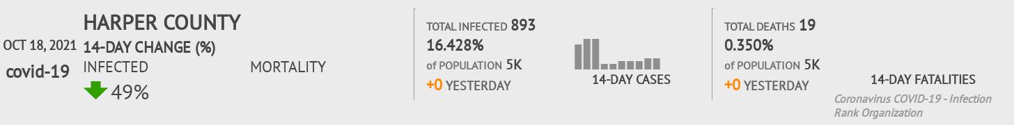 Harper County Coronavirus Covid-19 Risk of Infection on February 26, 2021