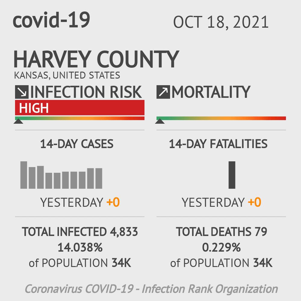 Harvey County Coronavirus Covid-19 Risk of Infection on July 24, 2021