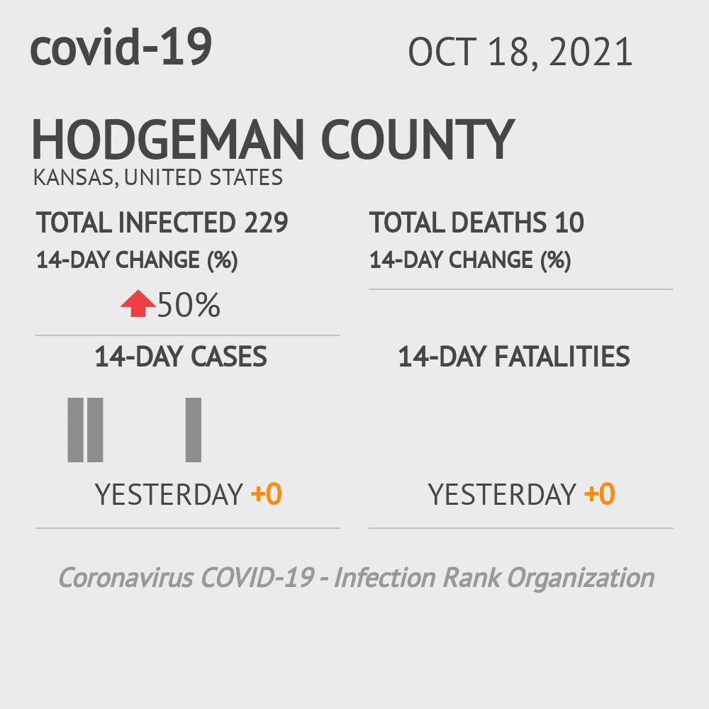 Hodgeman County Coronavirus Covid-19 Risk of Infection on March 07, 2021