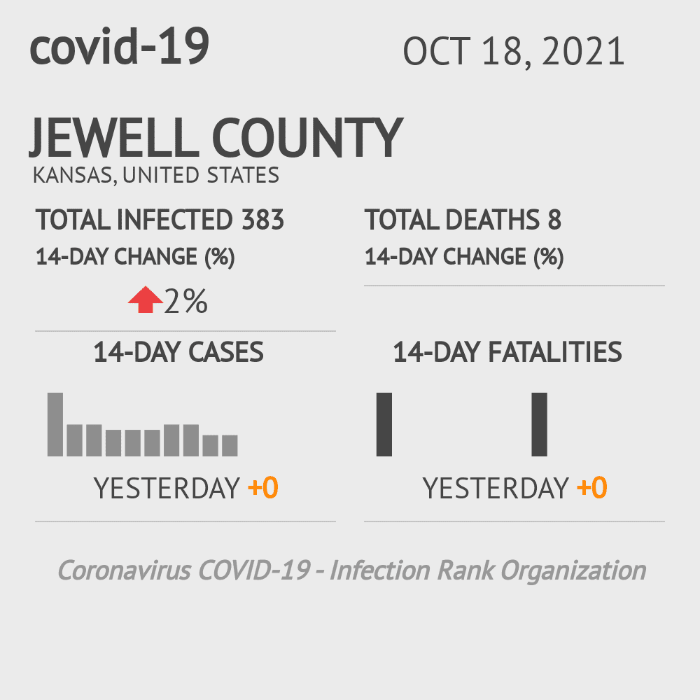 Jewell County Coronavirus Covid-19 Risk of Infection on July 24, 2021